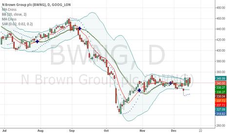 BWNG: bwng 1 day