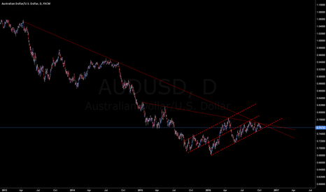 AUDUSD: now or never :)