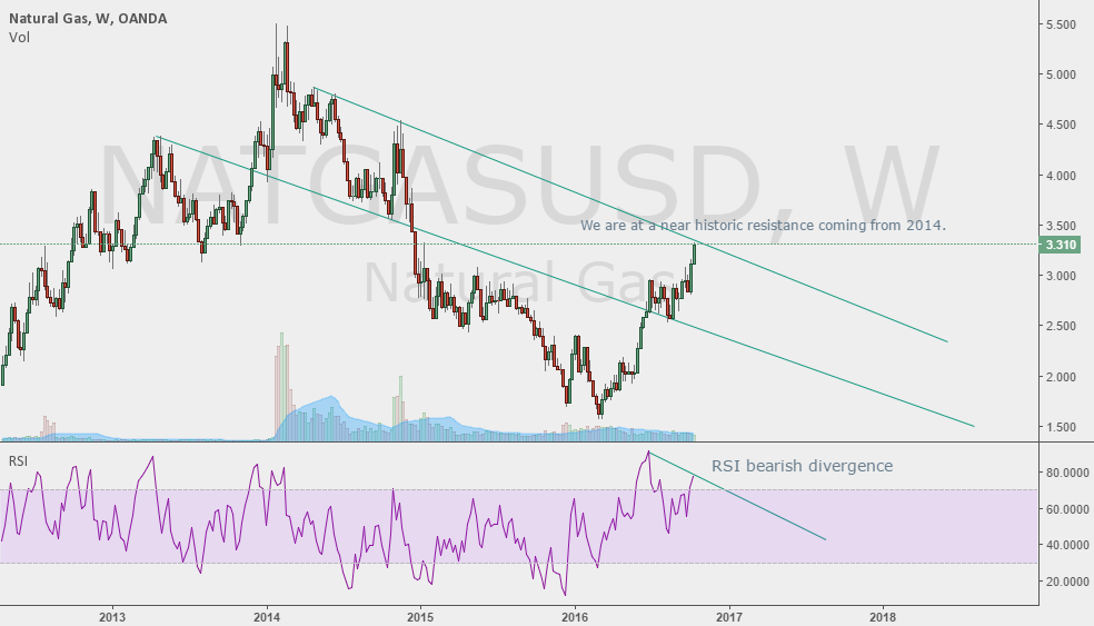 Historic Resistance + RSI weekly divergence