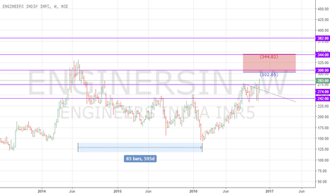 ENGINERSIN: ENGINEERS INDIA. Time to Outperform Target 344
