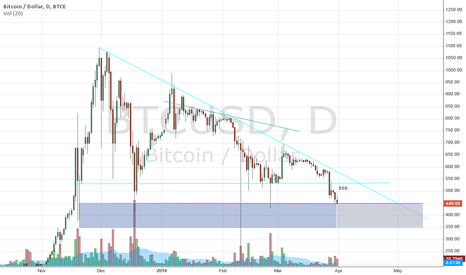 BTCUSD: Institutional money here