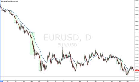 EURUSD: Backtest on the EURUSD