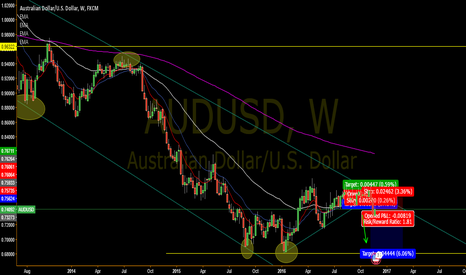 AUDUSD: Bullish on USD. Bearish For AUD.