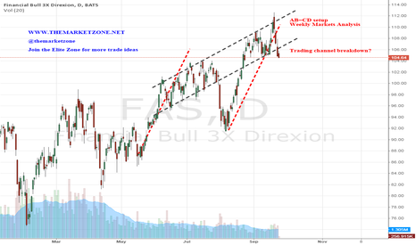 FAS: AB=CD pattern just became bad news for the bulls