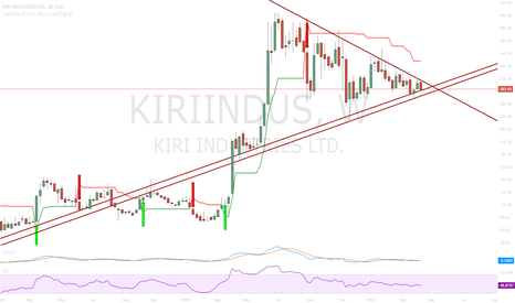 KIRIINDUS: Kiri Industries - Weekly