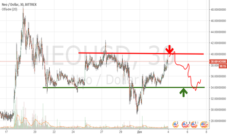 NEOUSD: NEO  SELL 39.4-40$   SL41$   TP 34-35.5$