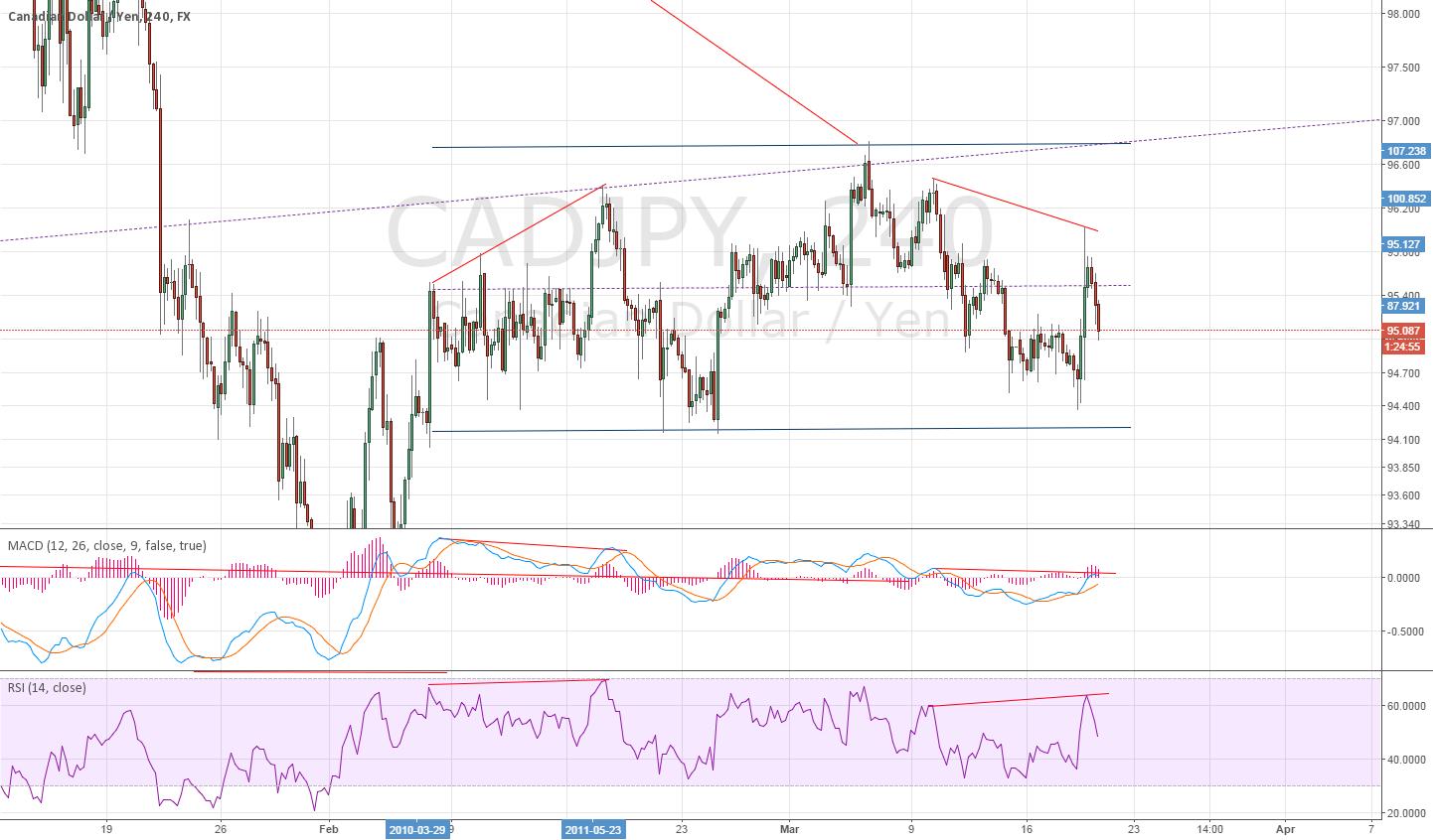 4H for CADJPY Divergence