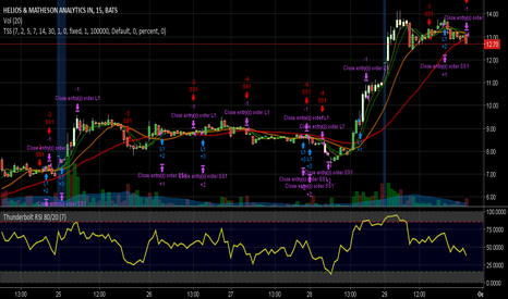 HMNY: Using Multiple SMA's for entry & exit & noting RSI