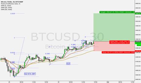BTCUSD: Long bitcoin