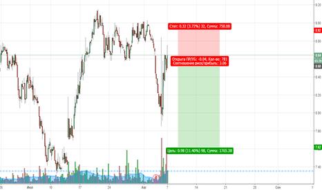 DYN: DYN --продажа от сопротивления