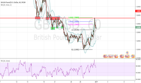 GBPUSD: GBP/USD 1HR SHORT