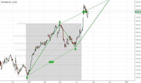 YESBANK: Buy Yes Bank - Tgt 1880+