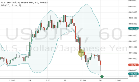 USDJPY: analyse with bollinger bands