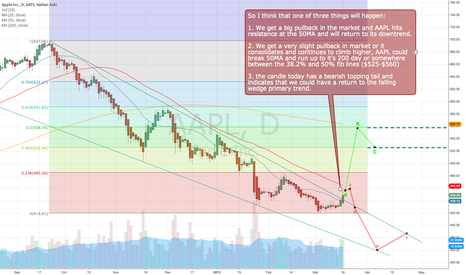 AAPL: My thoughts on where AAPL could go...