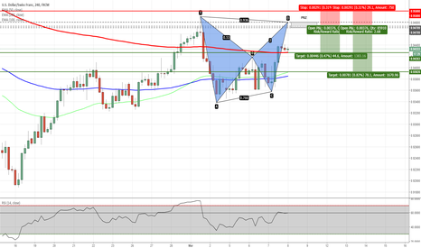 USDCHF: USDCHF - Potential Bat Pattern on H4 Chart