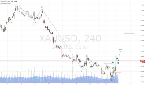 XAUUSD: Возможный разворот на золоте