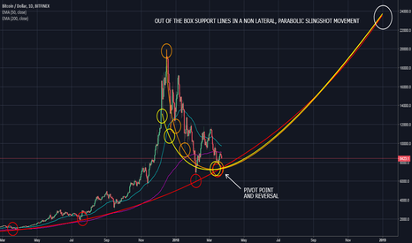 BTCUSD: ANOTHER APPROACH FOR BTC THIS YEAR