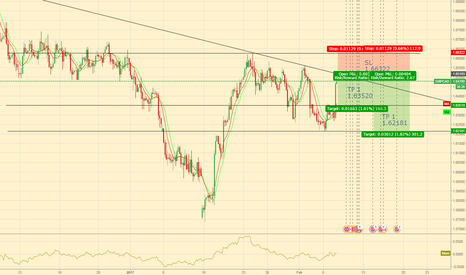 GBPCAD: short in minutes