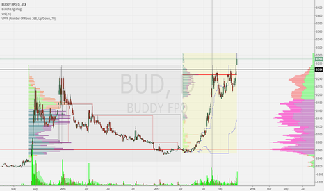 BUD: $BUD On The Rise