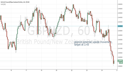 GBPNZD: potential upside movement
