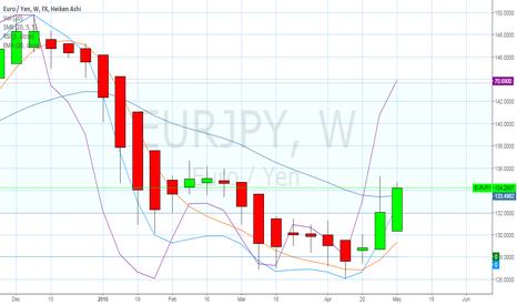 EURJPY: Euro/Yen