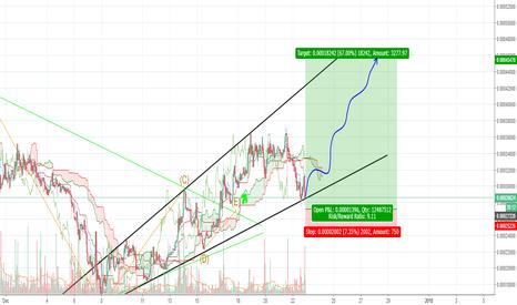 PPCBTC: PPCBTC- chance of 100% growth