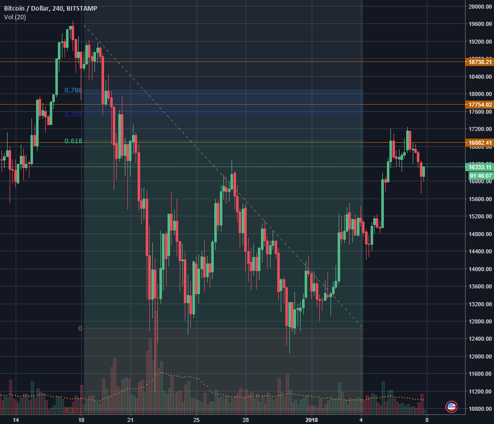 Short the retest of the blow-off top formation in Bitcoin