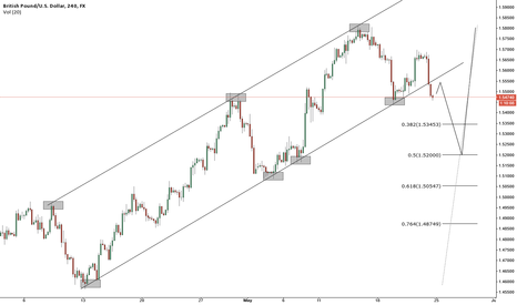 GBPUSD: GBPUSD decline is now expected to resume toward 1.5340– 1.5240