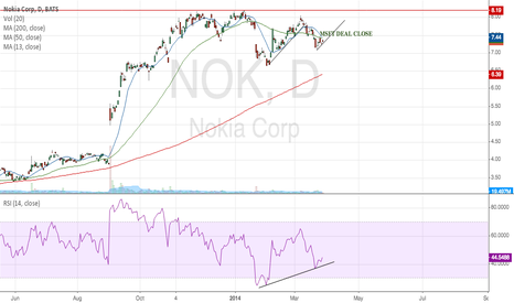 NOK: Why I haven't Cashed out on  Nokia