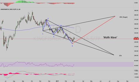 KGF: KGF - Buy - Wolfe Wave