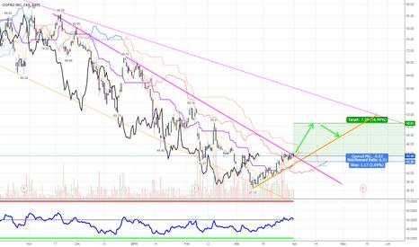 GPRO: $GPRO breaking, target : $50