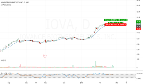 IOVA: Clear uptrend in IOVA