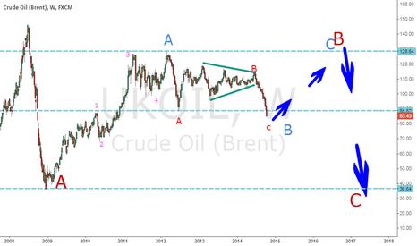 UKOIL: crude oil (brend) ukoil
