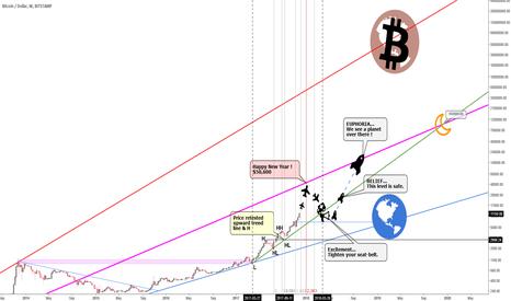 BTCUSD: Logscale on Bitcoin