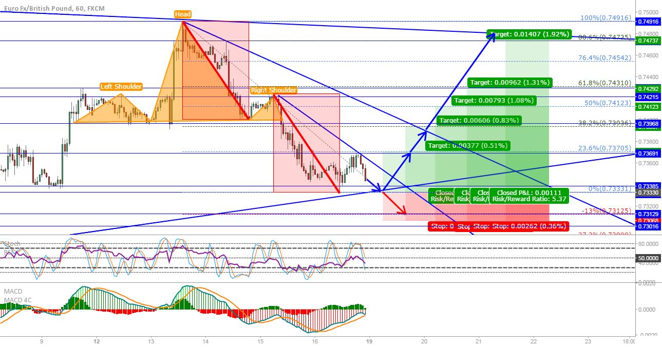 EUR/GBP: Long from the trendline, short if we break it...