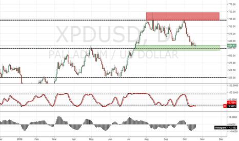 XPDUSD: XPD/USD D1 BUY