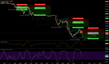 EURUSD: EUR/USD Rising Wedge Shorts