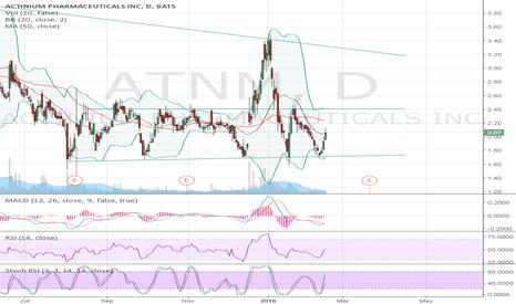 ATNM: Moving back toward key resistance @2.40