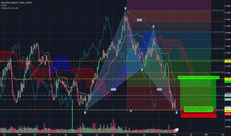 NZDUSD: NZD/USD Bat pattern