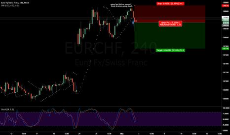 EURCHF: EURCHF sar test 3