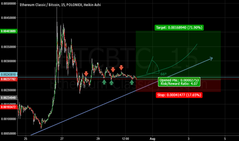 ETCBTC: ETC Washed out the Weak-hands!! Ready for a Nice Long position!