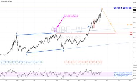 ADBE: $ADBE - Model Eyes 97.11 Reversal; Geo Sees 46.85 Target