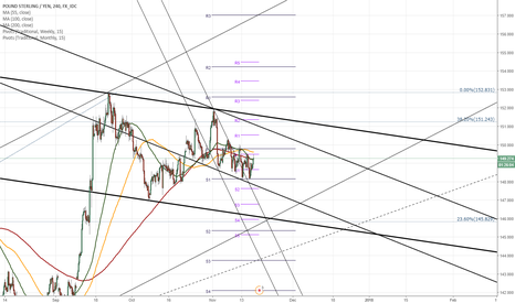 GBPJPY: GBP/JPY 4H Chart: Reveals dominant pattern