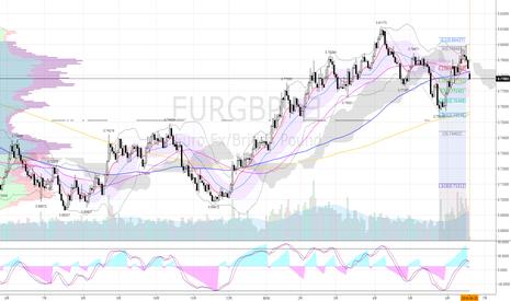 EURGBP: 売りエントリー