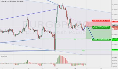 EURGBP: Trade Idea: EURGBP short term trade
