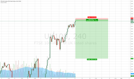 UK100: Just SHORTED FTSE (UK100) (Great R/R ratio)