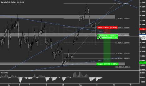 EURUSD: EUR/USD Short 4.22 Risk/Reward