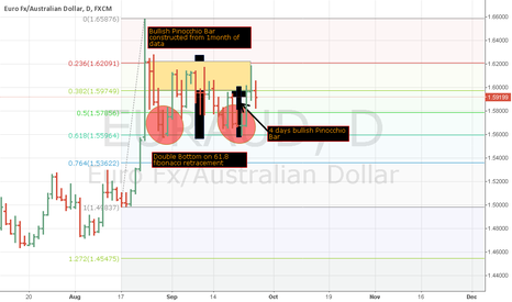EURAUD: EURAUD price action with Fibonacci Retracement confluence