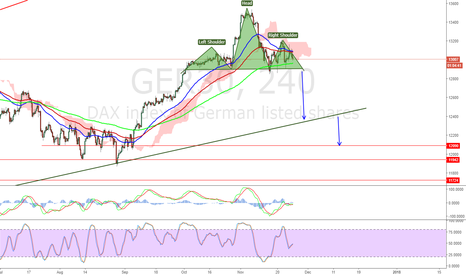 GER30: #DAX  head and shoulder in the making.. Cool 750 points if works