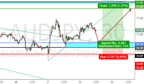 AUDJPY: Trading Ideas, AUDJPY I am looking for a LONG